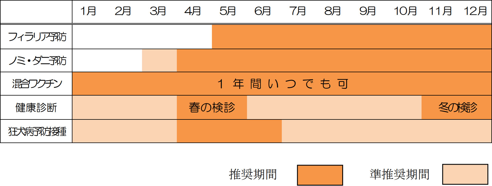 ワンちゃんの年間予防スケジュール表
